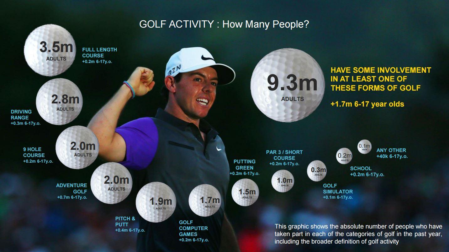 Rounds Played | Sports Marketing Surveys Inc
